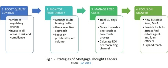 Strategies of Mortgage Thought Leaders